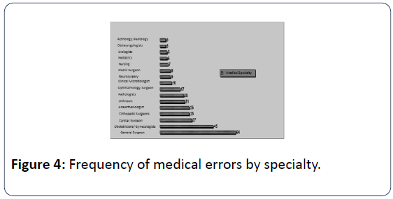 health-medical-economics-frequency-medical-errors-specialty