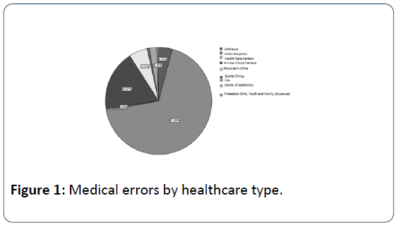 health-medical-economics-medical-errors-healthcare-type